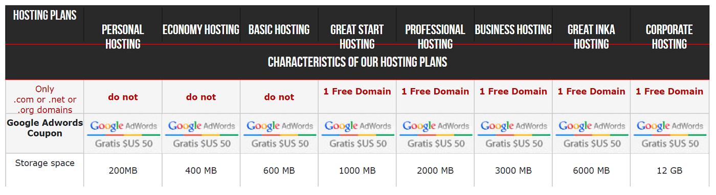 El espacio de almacenamiento, en Linux, va desde los 12 MG (hosting personal) hasta los 12 GB (hosting corporativo)